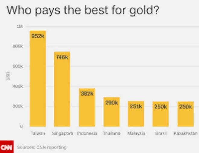 medal cash