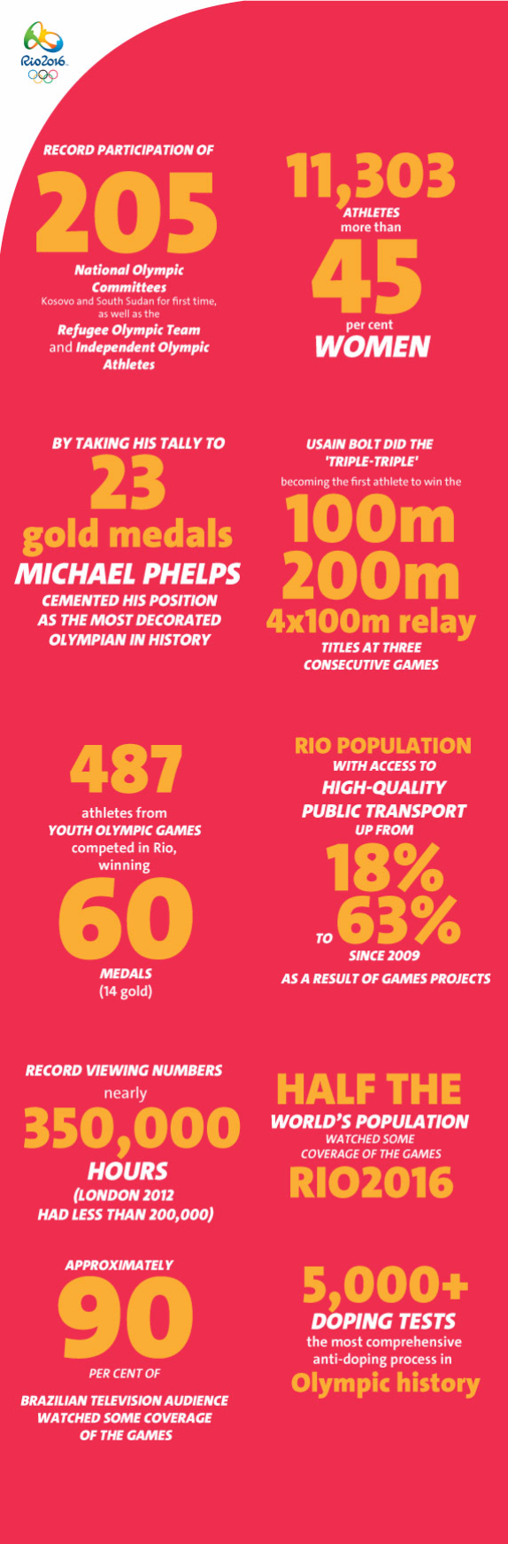 Rio numbers