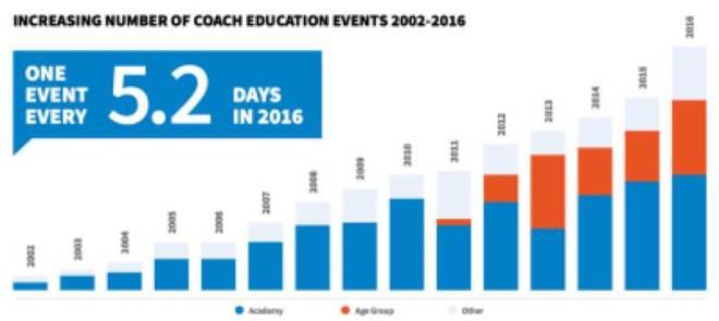 fig-coach-education
